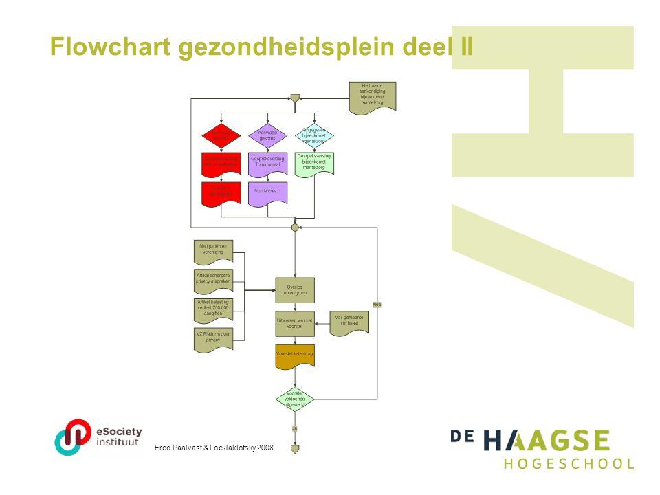 Flowchart gezondheidsplein deel II Fred Paalvast & Loe Jaklofsky 2008