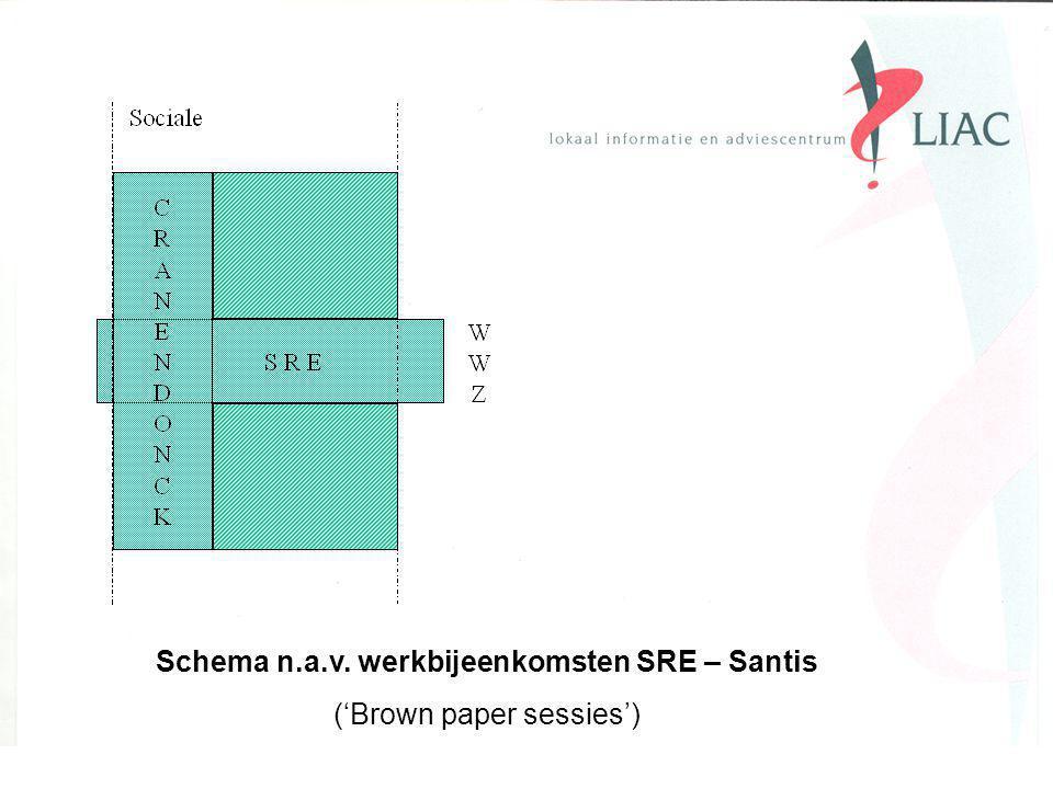 Schema n.a.v. werkbijeenkomsten SRE – Santis ('Brown paper sessies')