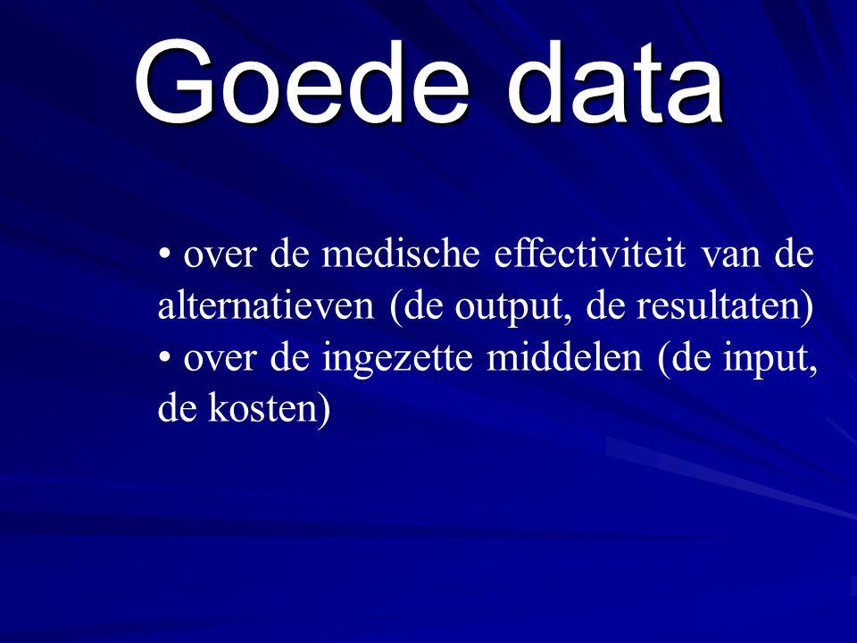 Goede data • over de medische effectiviteit van de alternatieven (de output, de resultaten) • over de ingezette middelen (de input, de kosten)