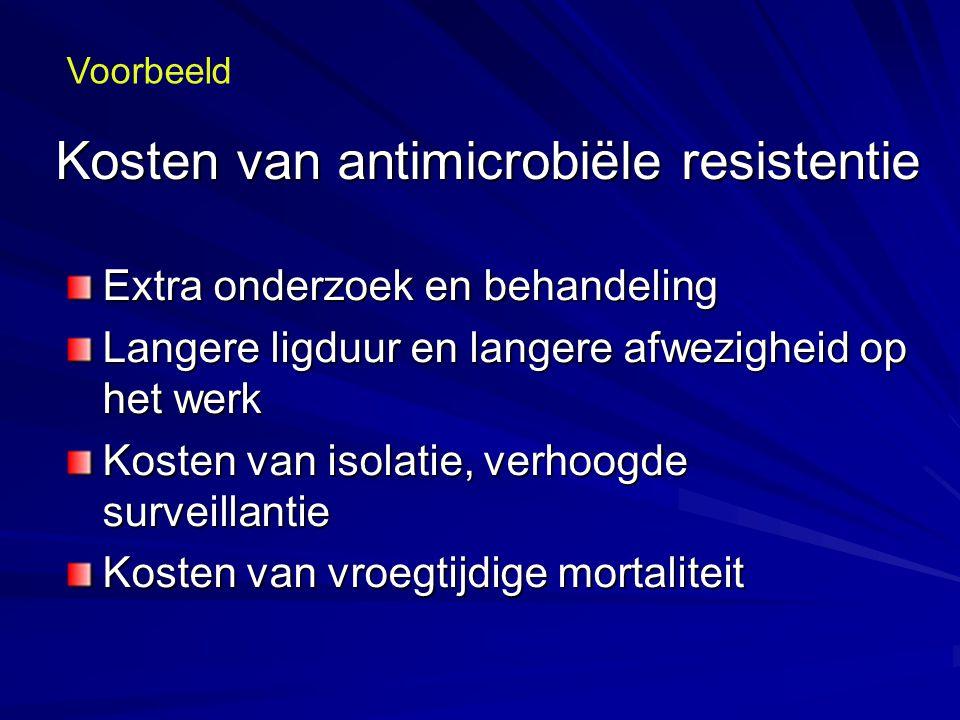 Kosten van antimicrobiële resistentie Extra onderzoek en behandeling Langere ligduur en langere afwezigheid op het werk Kosten van isolatie, verhoogde