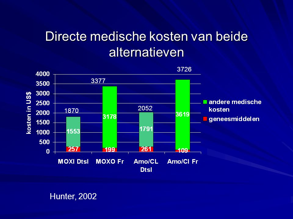 Directe medische kosten van beide alternatieven Hunter, 2002 3377 2052 3726 1870