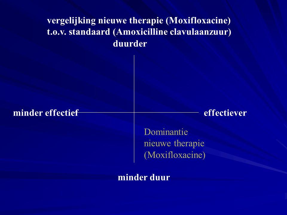 duurder minder duur effectieverminder effectief Dominantie nieuwe therapie (Moxifloxacine) vergelijking nieuwe therapie (Moxifloxacine) t.o.v. standaa