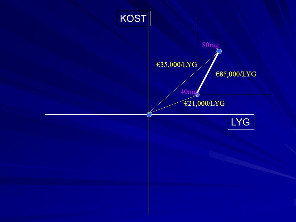KOST LYG €35,000/LYG €21,000/LYG €85,000/LYG 80mg 40mg