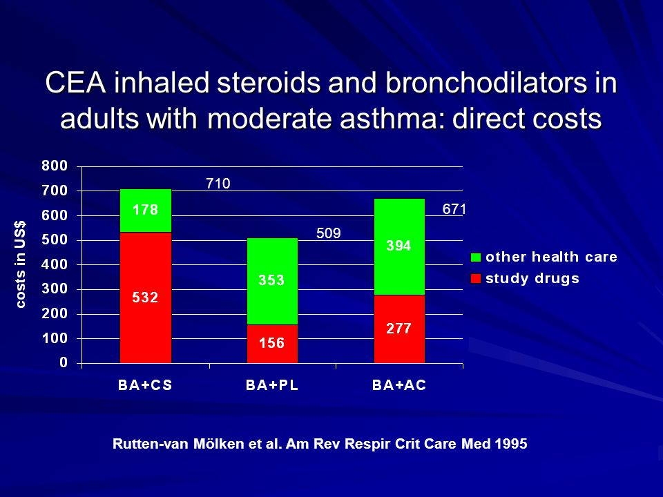 CEA inhaled steroids and bronchodilators in adults with moderate asthma: direct costs Rutten-van Mölken et al. Am Rev Respir Crit Care Med 1995 710 50