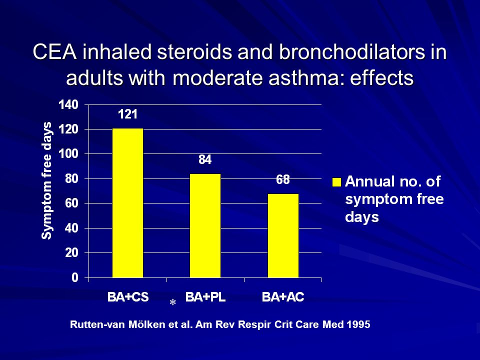 CEA inhaled steroids and bronchodilators in adults with moderate asthma: effects * Rutten-van Mölken et al. Am Rev Respir Crit Care Med 1995