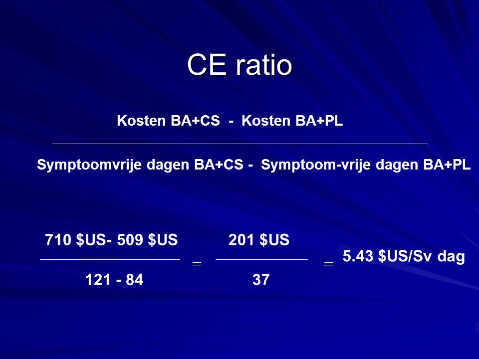 CE ratio Kosten BA+CS - Kosten BA+PL Symptoomvrije dagen BA+CS - Symptoom-vrije dagen BA+PL 710 $US- 509 $US 121 - 84 201 $US 37 == 5.43 $US/Sv dag