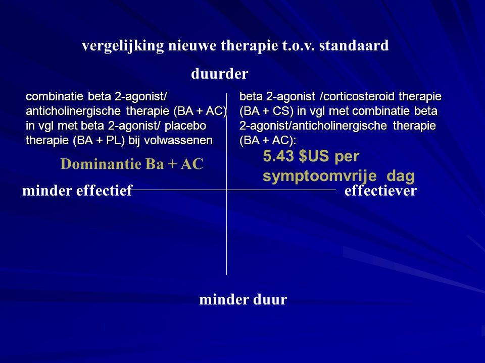 duurder minder duur effectieverminder effectief Dominantie Ba + AC beta 2-agonist /corticosteroid therapie (BA + CS) in vgl met combinatie beta 2-agon