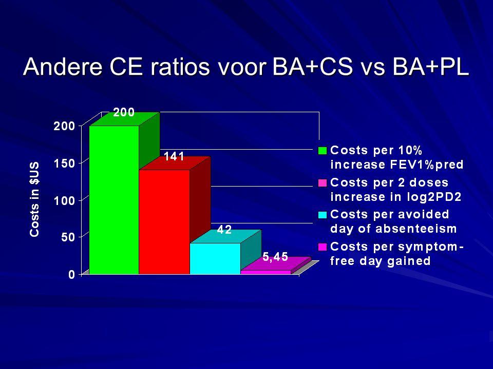 Andere CE ratios voor BA+CS vs BA+PL