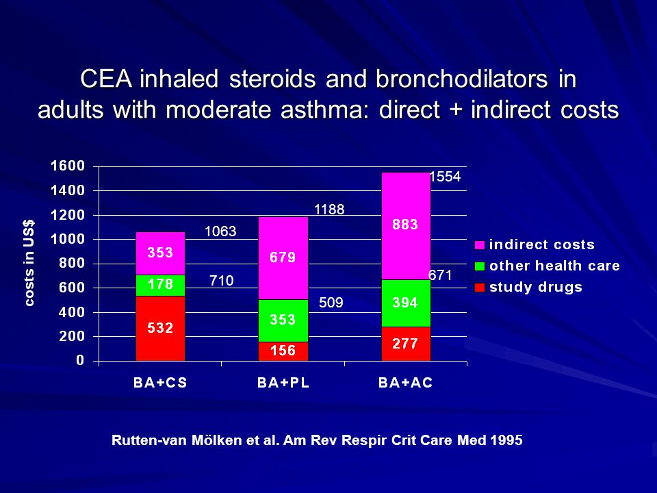 CEA inhaled steroids and bronchodilators in adults with moderate asthma: direct + indirect costs Rutten-van Mölken et al. Am Rev Respir Crit Care Med