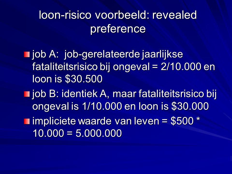 loon-risico voorbeeld: revealed preference job A: job-gerelateerde jaarlijkse fataliteitsrisico bij ongeval = 2/10.000 en loon is $30.500 job B: ident