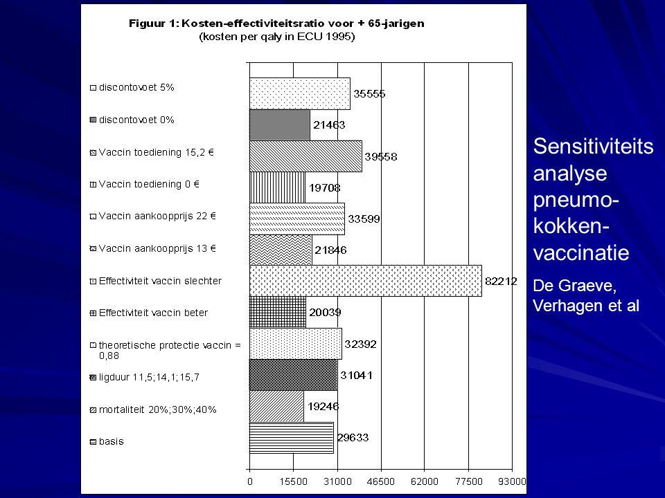 Sensitiviteits analyse pneumo- kokken- vaccinatie De Graeve, Verhagen et al