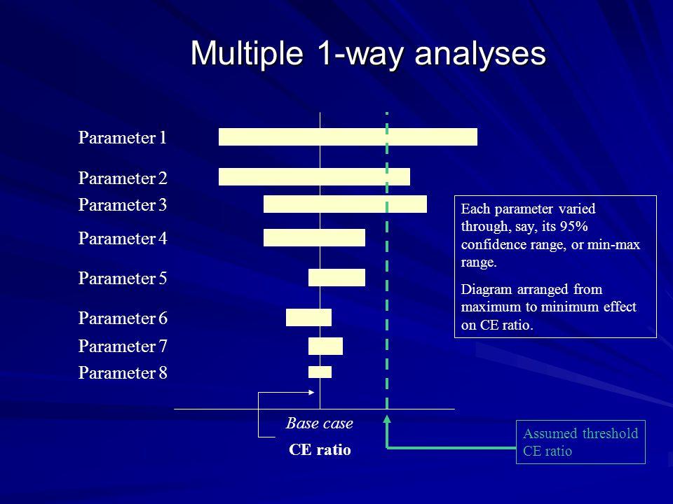 Multiple 1-way analyses Base case Parameter 1 Parameter 2 Parameter 3 Parameter 4 Parameter 5 Parameter 6 Parameter 7 Parameter 8 Each parameter varie