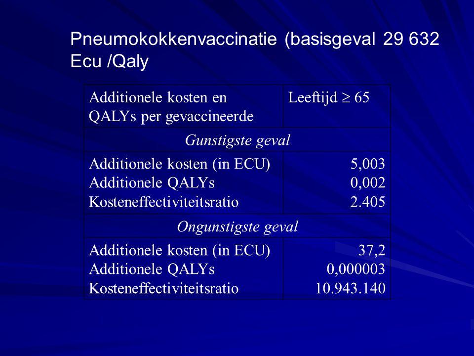 Additionele kosten en QALYs per gevaccineerde Leeftijd  65 Gunstigste geval Additionele kosten (in ECU) Additionele QALYs Kosteneffectiviteitsratio 5
