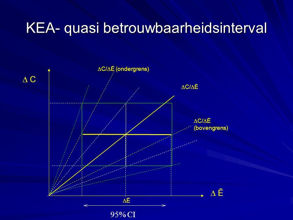 KEA- quasi betrouwbaarheidsinterval  C/  Ē (bovengrens)  Ē  C  C/  Ē  C/  Ē (ondergrens) ĒĒ 95% CI