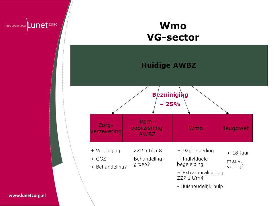 Wmo VG-sector Huidige AWBZ Zorg- verzekering Kern- voorziening AWBZ JeugdwetWmo + Verpleging + GGZ + Behandeling? ZZP 5 t/m 8 Behandeling- groep? + Da