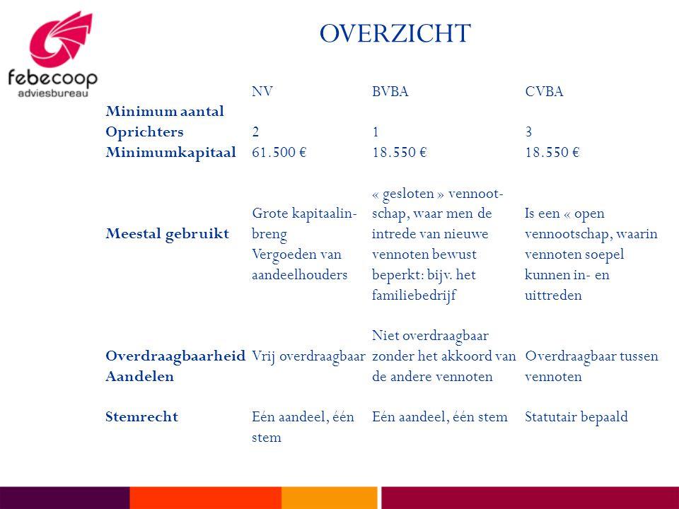 OVERZICHT NVBVBACVBA Minimum aantal Oprichters213 Minimumkapitaal61.500 €18.550 €18.550 € « gesloten » vennoot- Grote kapitaalin-schap, waar men deIs