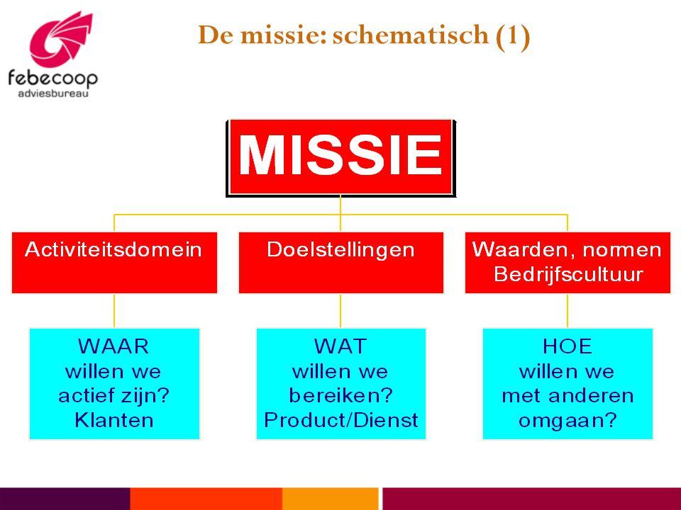 De missie: schematisch (1)