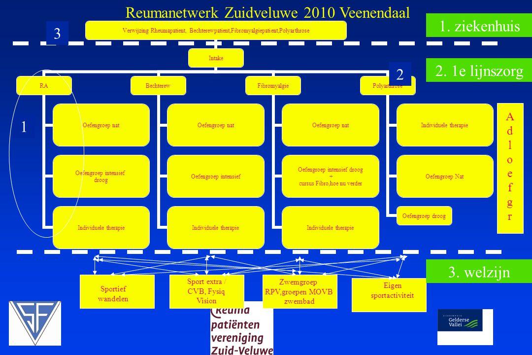 Veenendaal  2010  Afstemming instroom  Gezamenlijke nascholing  Inzet reumaverpleegkundige  Functionele bekostiging ketenzorg Reuma  Artrose 2010 niet gehaald per 1/7/2010  RA 2011 ???.