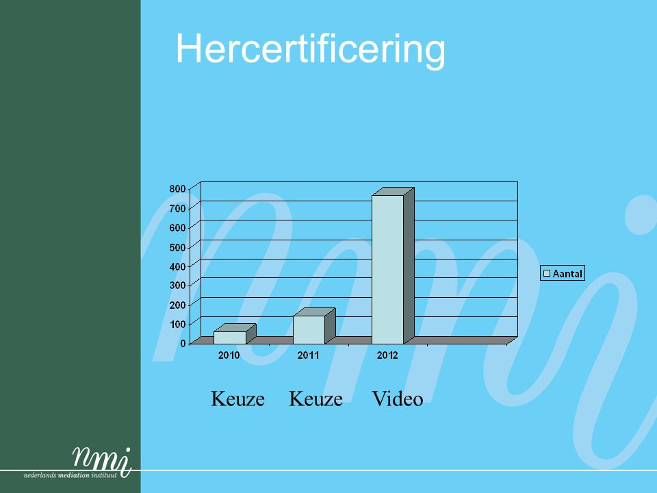 Hercertificering Keuze Keuze Video