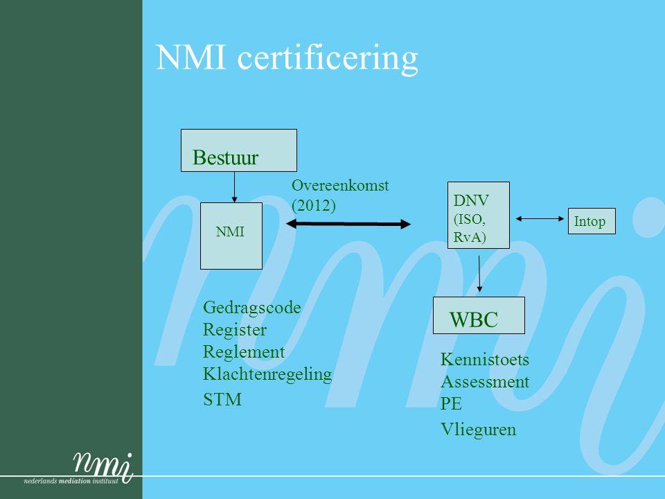 NMI certificering Bestuur NMI WBC DNV (ISO, RvA) Overeenkomst (2012) Gedragscode Register Reglement Klachtenregeling STM Kennistoets Assessment PE Vlieguren Intop