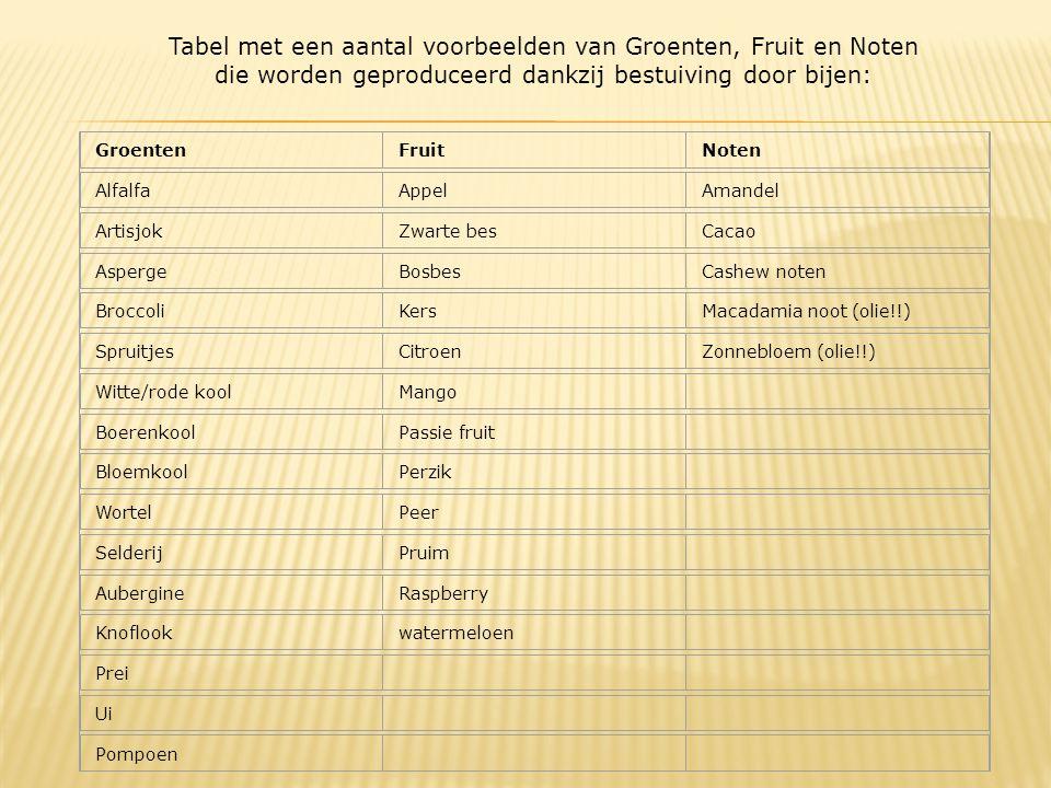 Tabel met een aantal voorbeelden van Groenten, Fruit en Noten die worden geproduceerd dankzij bestuiving door bijen: GroentenFruitNoten AlfalfaAppelAmandel ArtisjokZwarte besCacao AspergeBosbesCashew noten BroccoliKersMacadamia noot (olie!!) SpruitjesCitroenZonnebloem (olie!!) Witte/rode koolMango BoerenkoolPassie fruit BloemkoolPerzik WortelPeer SelderijPruim AubergineRaspberry Knoflookwatermeloen Prei Ui Pompoen