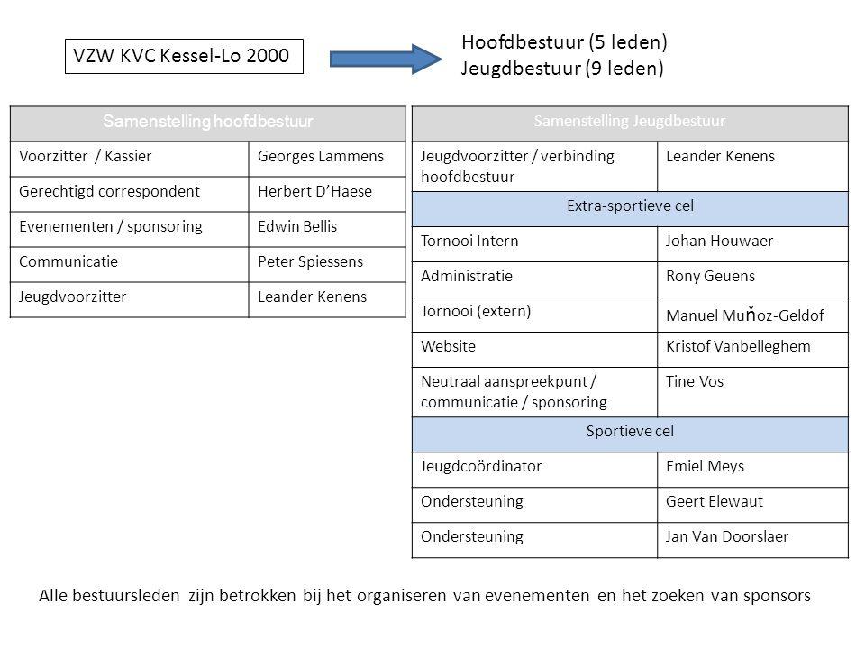 VZW KVC Kessel-Lo 2000 Hoofdbestuur (5 leden) Jeugdbestuur (9 leden) Samenstelling hoofdbestuur Voorzitter / KassierGeorges Lammens Gerechtigd corresp