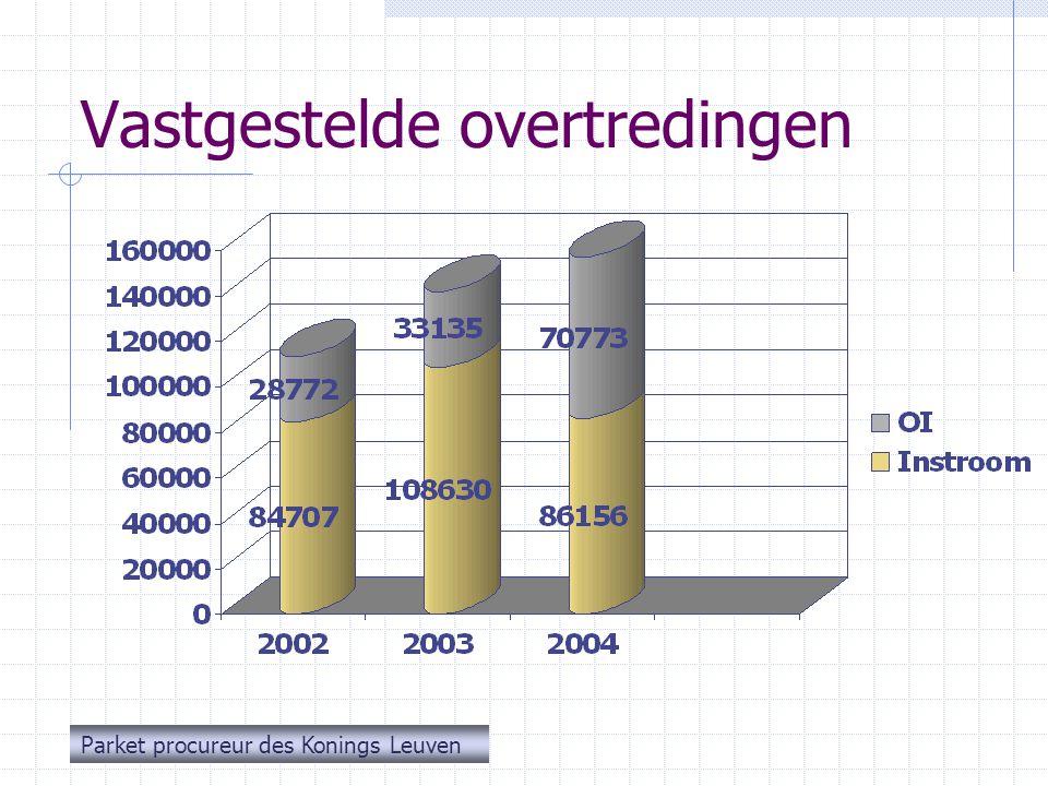 Opsplitsing per categorie 1 Overtredingen op de wegcode (toename 12,7 % tgo 2003) Alcohol en drugs (toename 80 % tgo 2003 of 16,37% tgo 2000)  Verdrievoudiging onmiddellijke intrekking rijbewijs .