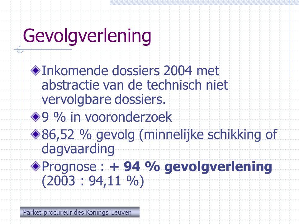 Besluit Pakkans stijgt : zie toename aantal vastgestelde overtredingen 92.051 onmiddellijke inningen uitgeschreven, waarvan 70.773 betaald werd (77 %) Ongevallen blijven dalen  Lichamelijk letsel : - 9,1 %  Dodelijke afloop : - 29 % Ook in 2004 een maximale en snelle gevolgverlening (+ 94 %) Parket procureur des Konings Leuven
