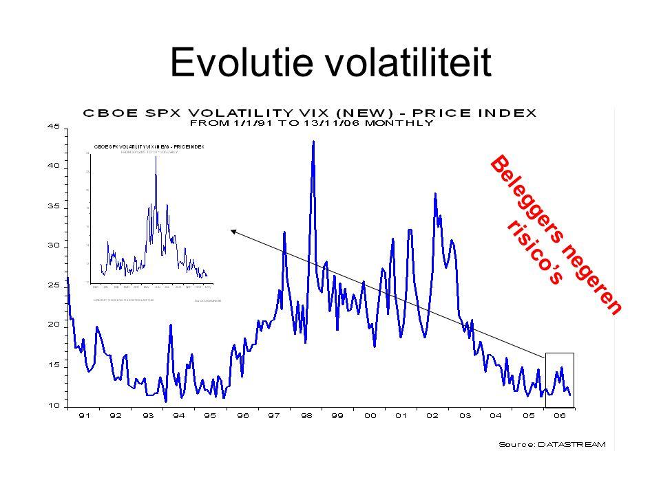 Evolutie volatiliteit Beleggers negeren risico's