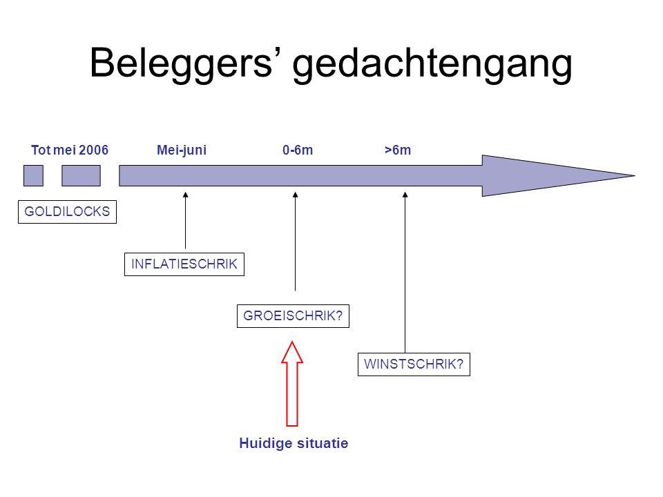Beleggers' gedachtengang GOLDILOCKS INFLATIESCHRIK GROEISCHRIK.