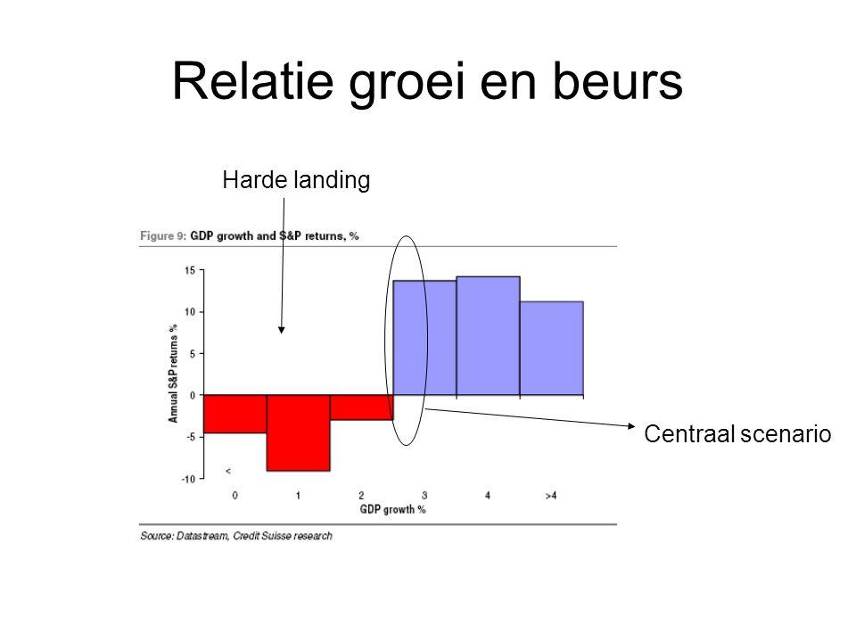 Relatie groei en beurs Centraal scenario Harde landing