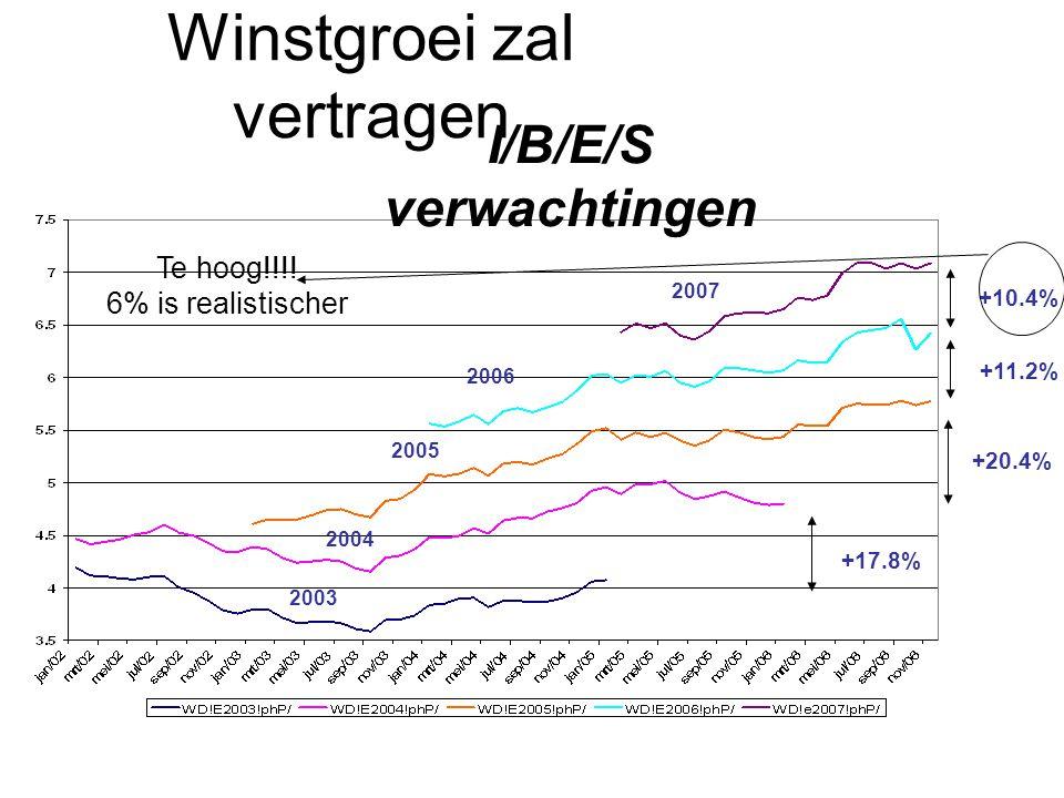 Winstgroei zal vertragen 2003 2004 2005 2006 2007 +10.4% +11.2% +20.4% +17.8% I/B/E/S verwachtingen Te hoog!!!.