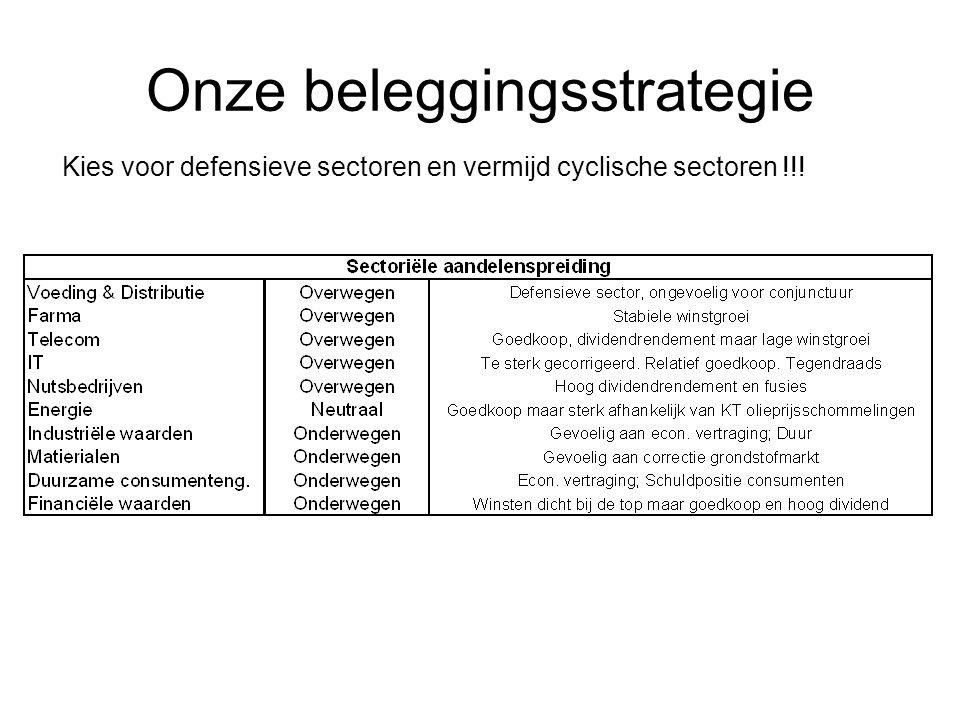 Onze beleggingsstrategie Kies voor defensieve sectoren en vermijd cyclische sectoren !!!