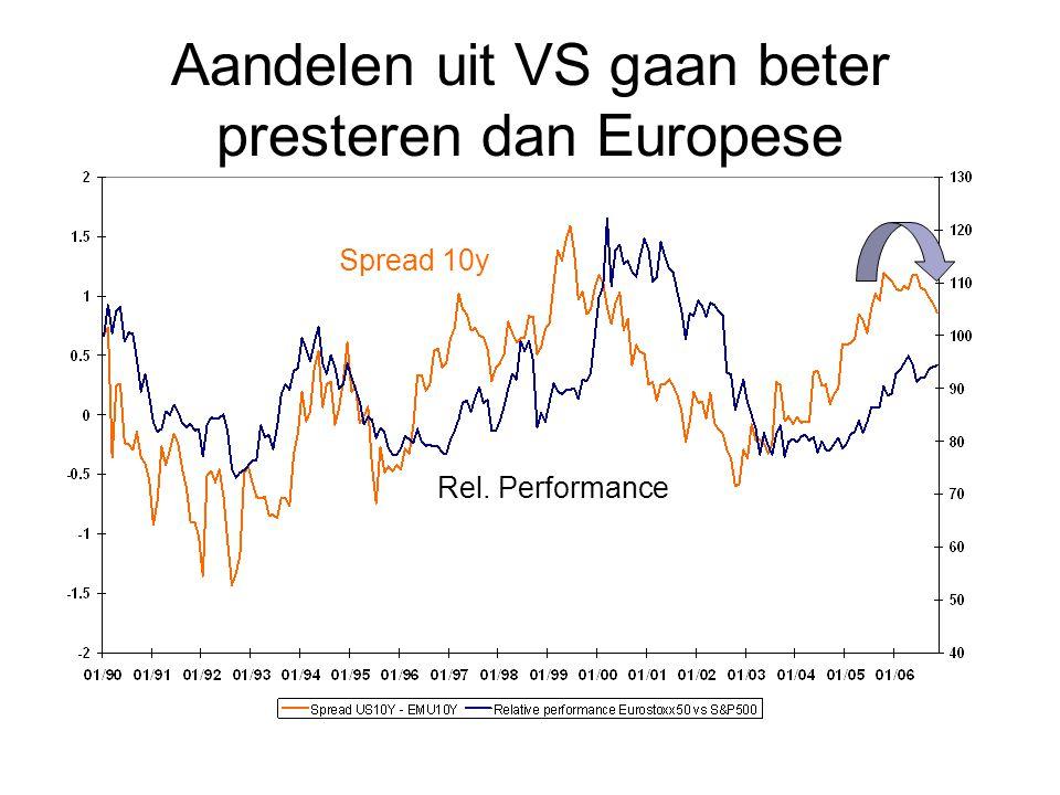 Aandelen uit VS gaan beter presteren dan Europese Spread 10y Rel. Performance