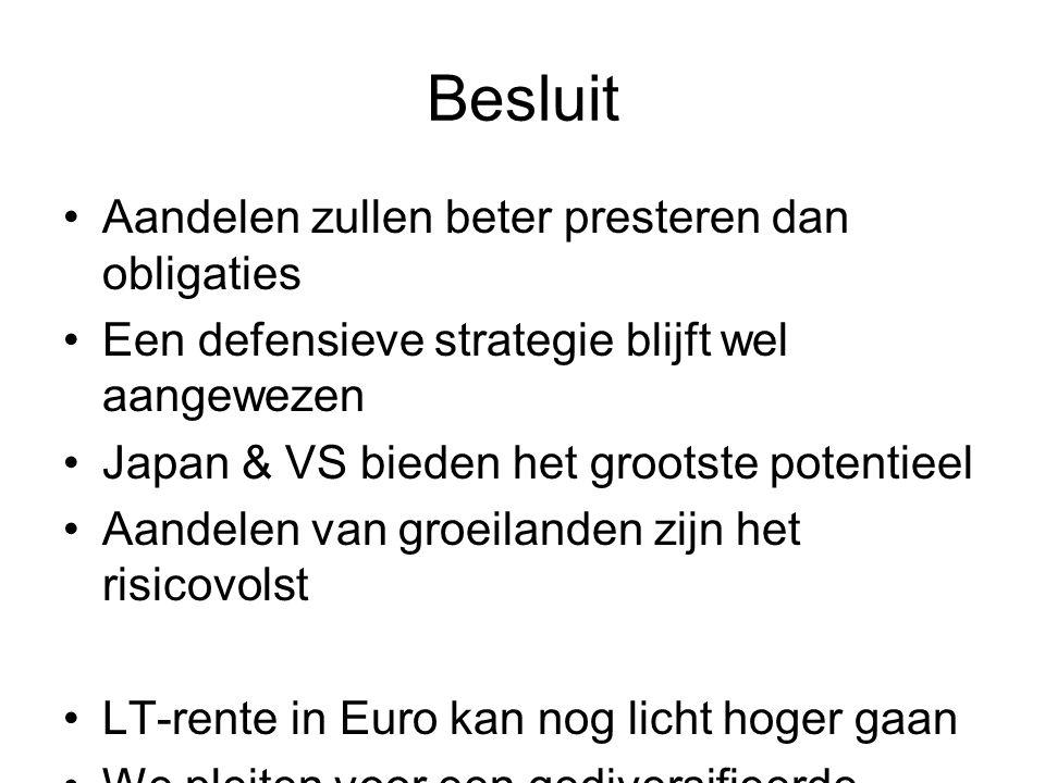 Besluit •Aandelen zullen beter presteren dan obligaties •Een defensieve strategie blijft wel aangewezen •Japan & VS bieden het grootste potentieel •Aa