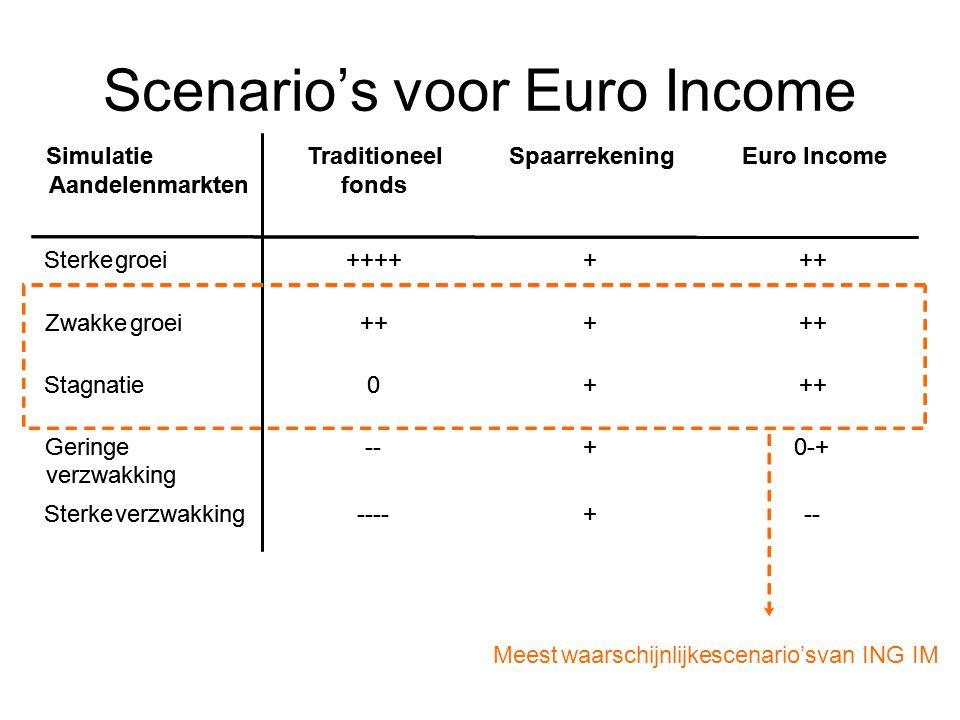 Scenario's voor Euro Income --+----Sterkeverzwakking 0-++--Geringe verzwakking +++0Stagnatie +++ Zwakkegroei +++++++Sterkegroei Euro IncomeSpaarrekeningTraditioneel fonds Simulatie Aandelenmarkten --+----Sterkeverzwakking 0-++--Geringe verzwakking +++0Stagnatie +++ Zwakkegroei +++++++Sterkegroei Euro IncomeSpaarrekeningTraditioneel fonds Simulatie Aandelenmarkten Meestwaarschijnlijkescenario'svan ING IM