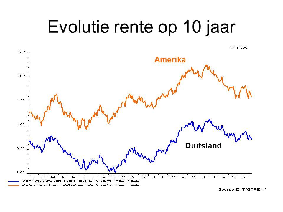 Evolutie rente op 10 jaar Amerika Duitsland