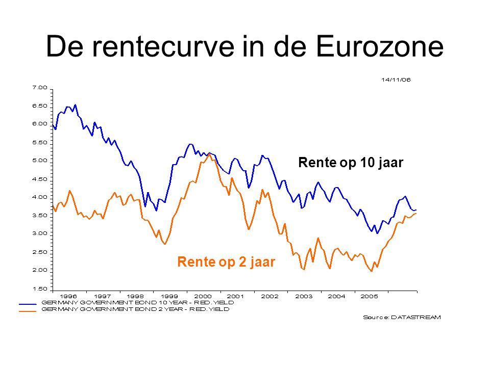 De rentecurve in de Eurozone Rente op 2 jaar Rente op 10 jaar