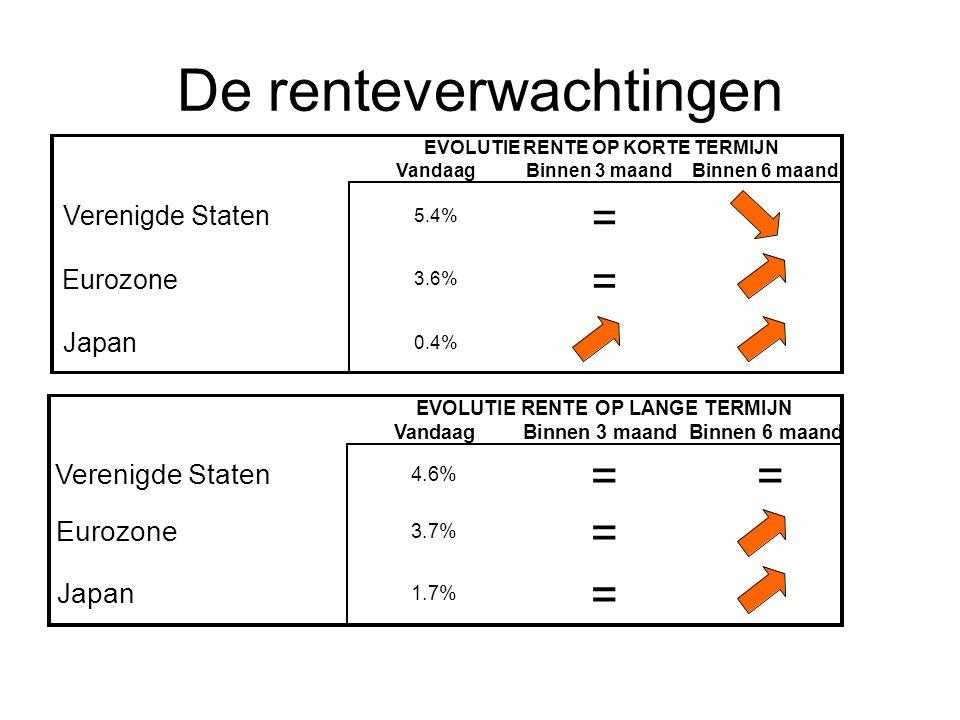 De renteverwachtingen VandaagBinnen 3 maandBinnen 6 maand Verenigde Staten 5.4% = Eurozone 3.6% = Japan 0.4% EVOLUTIE RENTE OP KORTE TERMIJN VandaagBi