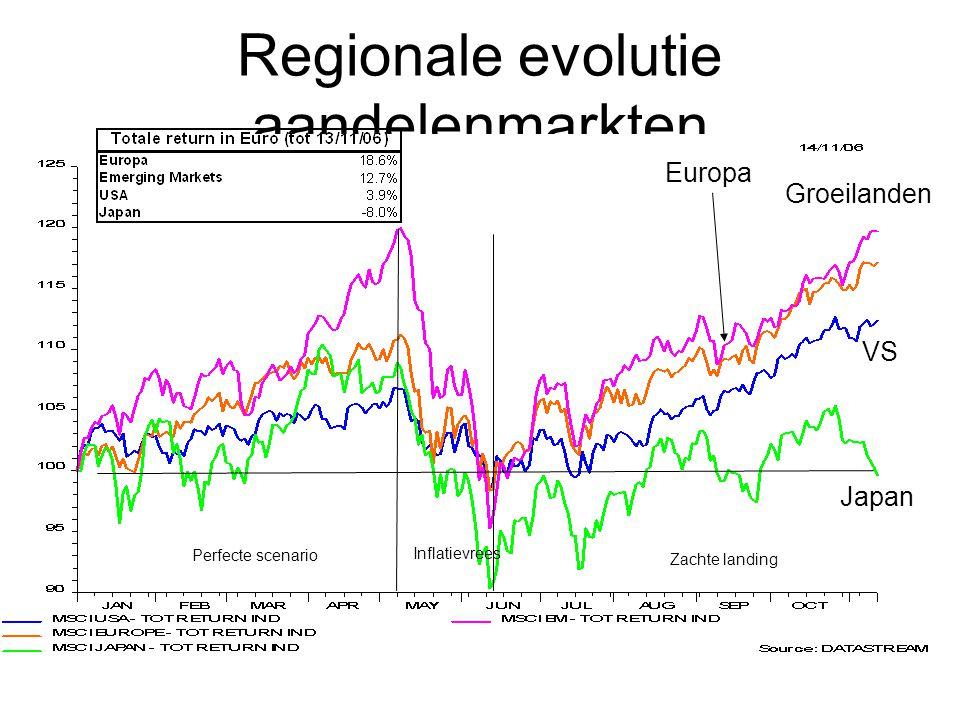 Regionale evolutie aandelenmarkten Japan Groeilanden Europa VS Perfecte scenario Zachte landing Inflatievrees
