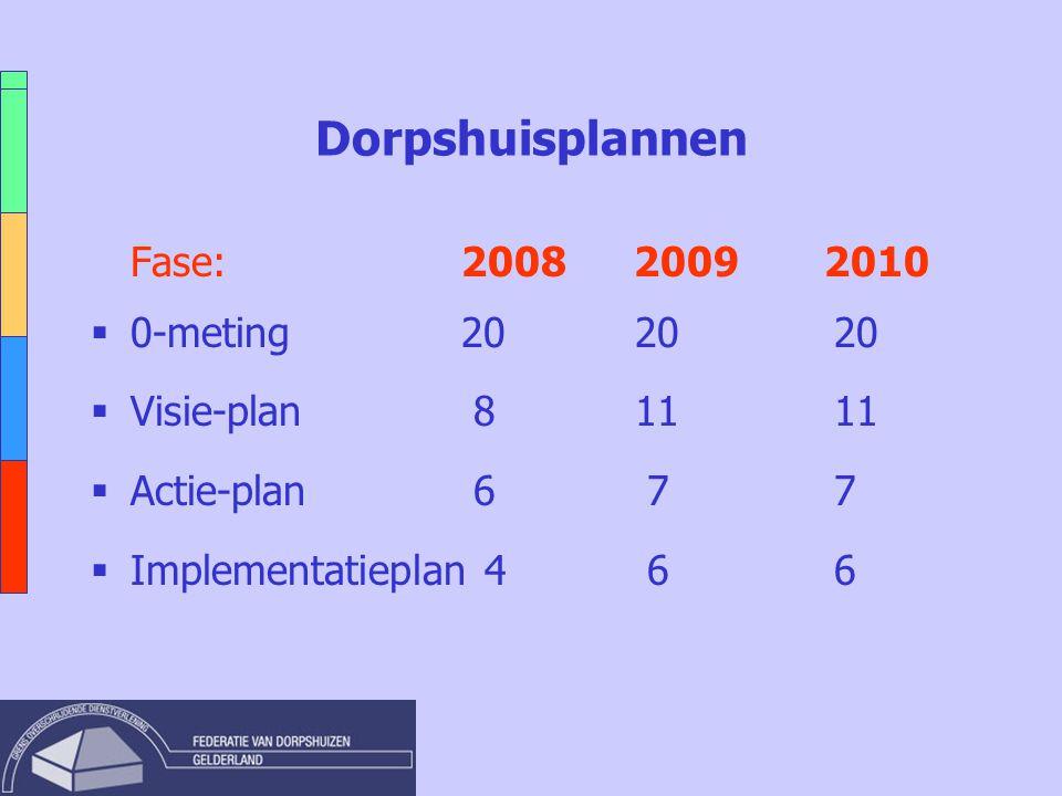 Dorpshuisplannen Fase: 2008 2009 2010  0-meting 20 2020  Visie-plan 8 1111  Actie-plan 6 7 7  Implementatieplan 4 6 6