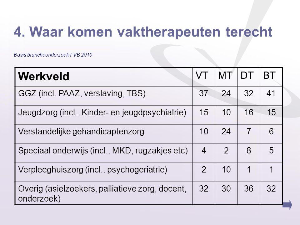 4. Waar komen vaktherapeuten terecht Basis brancheonderzoek FVB 2010 Werkveld VTMTDTBT GGZ (incl. PAAZ, verslaving, TBS)37243241 Jeugdzorg (incl.. Kin