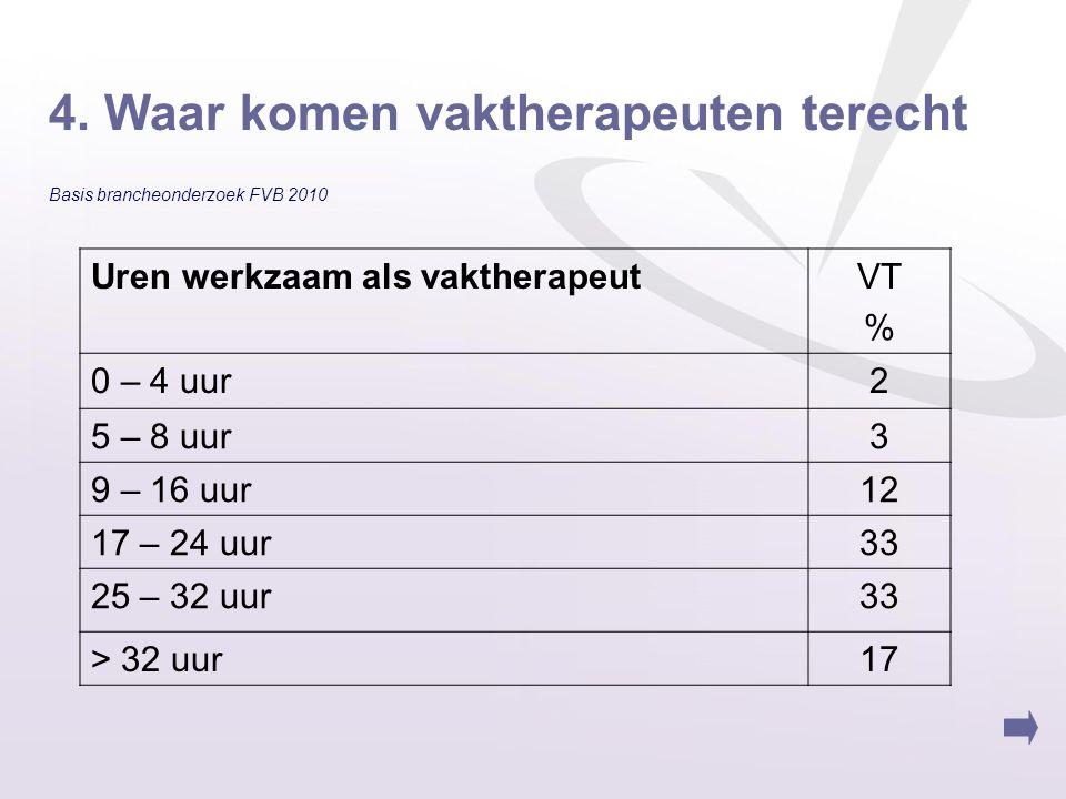 4. Waar komen vaktherapeuten terecht Basis brancheonderzoek FVB 2010 Uren werkzaam als vaktherapeutVT % 0 – 4 uur2 5 – 8 uur3 9 – 16 uur12 17 – 24 uur