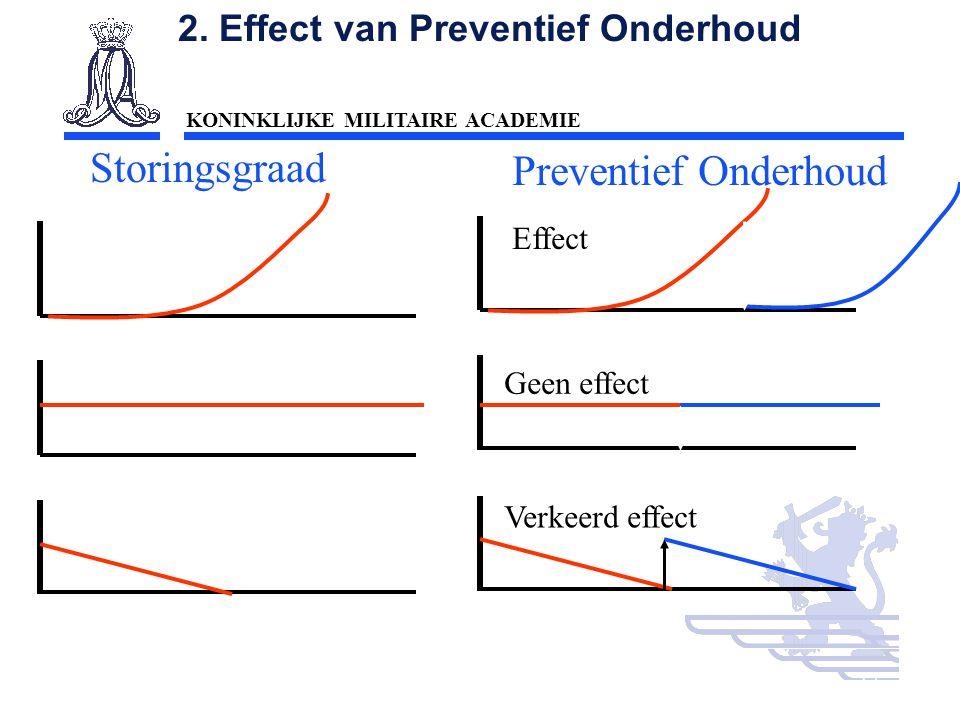 KONINKLIJKE MILITAIRE ACADEMIE Inleiding Technische wetenschappen : mobiliteit12 Stijgend Constant Dalend Preventief Onderhoud Effect Geen effect Verk