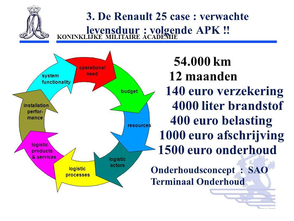 KONINKLIJKE MILITAIRE ACADEMIE Inleiding Technische wetenschappen : mobiliteit34 3. De Renault 25 case : verwachte levensduur : volgende APK !! logist