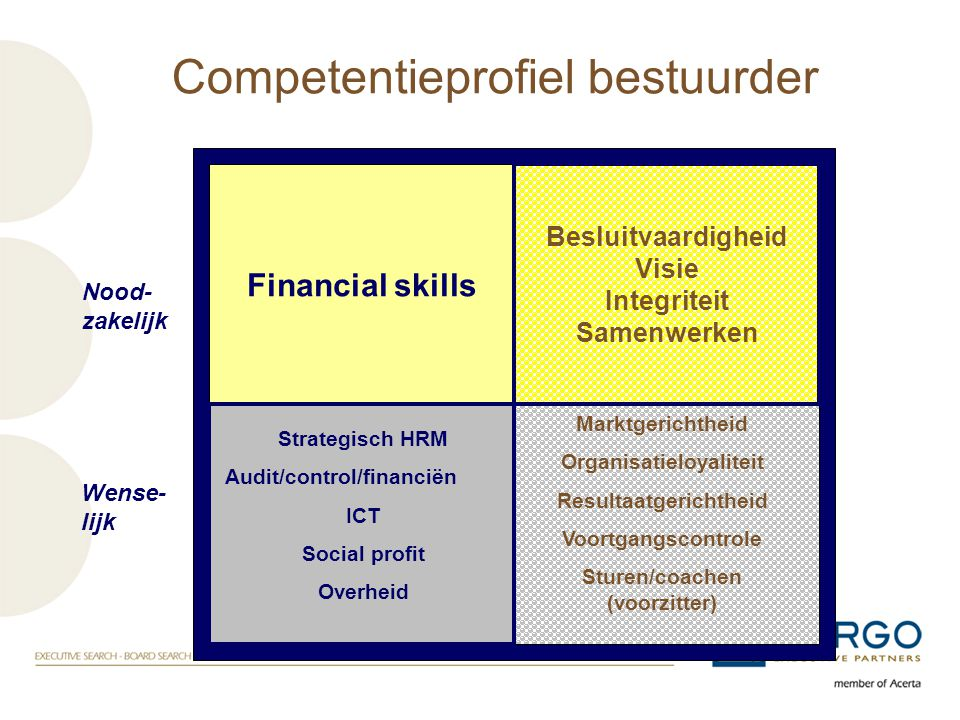 Financial skills Besluitvaardigheid Visie Integriteit Samenwerken Marktgerichtheid Organisatieloyaliteit Resultaatgerichtheid Voortgangscontrole Sture