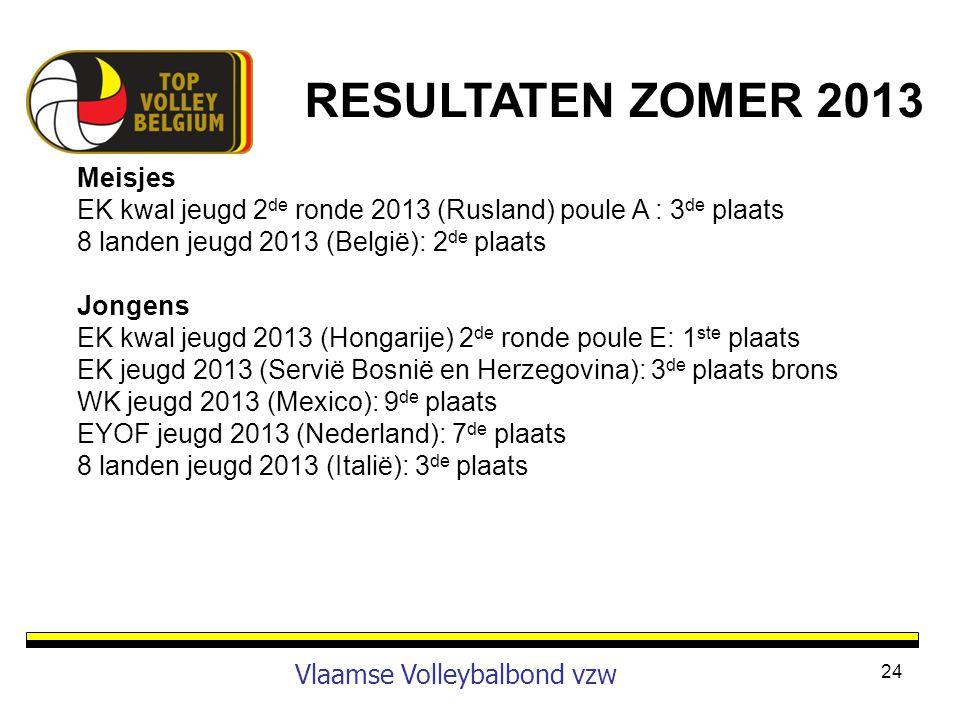 24 Vlaamse Volleybalbond vzw Meisjes EK kwal jeugd 2 de ronde 2013 (Rusland) poule A : 3 de plaats 8 landen jeugd 2013 (België): 2 de plaats Jongens E