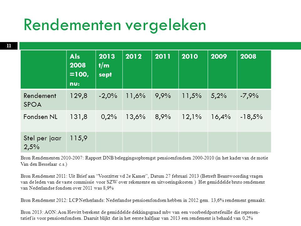 Rendementen vergeleken 11 Als 2008 =100, nu: 2013 t/m sept 20122011201020092008 Rendement SPOA 129,8-2,0%11,6%9,9%11,5%5,2%-7,9% Fondsen NL131,8 0,2%13,6%8,9%12,1%16,4%-18,5% Stel per jaar 2,5% 115,9 Bron Rendementen 2010-2007: Rapport DNB beleggingsopbrengst pensioenfondsen 2000-2010 (in het kader van de motie Van den Besselaar c.s.) Bron Rendement 2011: Uit Brief aan Voorzitter vd 2e Kamer , Datum 27 februari 2013 (Betreft Beantwoording vragen van de leden van de vaste commissie voor SZW over rekenrente en uitvoeringskosten ) Het gemiddelde bruto rendement van Nederlandse fondsen over 2011 was 8,9% Bron Rendement 2012: LCP Netherlands: Nederlandse pensioenfondsen hebben in 2012 gem.
