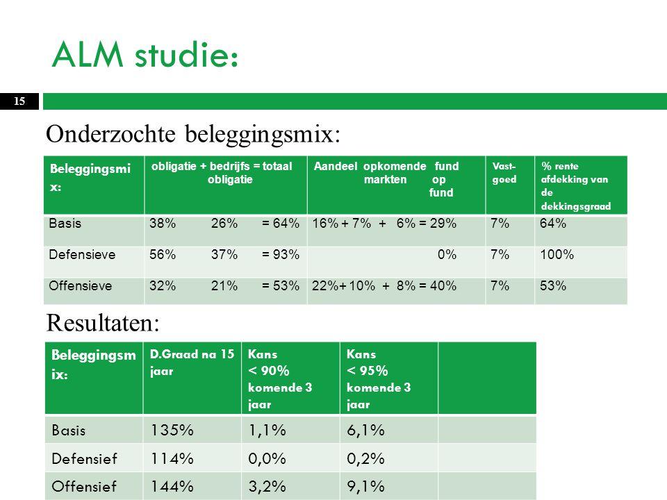 ALM studie: Beleggingsmi x: obligatie + bedrijfs = totaal obligatie Aandeel opkomende fund markten op fund Vast- goed % rente afdekking van de dekkingsgraad Basis 38% 26% = 64%16% + 7% + 6% = 29%7%64% Defensieve56% 37% = 93% 0%7%100% Offensieve32% 21% = 53%22%+ 10% + 8% = 40%7%53% 15 Onderzochte beleggingsmix: Resultaten: Beleggingsm ix: D.Graad na 15 jaar Kans < 90% komende 3 jaar Kans < 95% komende 3 jaar Basis135%1,1%6,1% Defensief114%0,0%0,2% Offensief144%3,2%9,1%