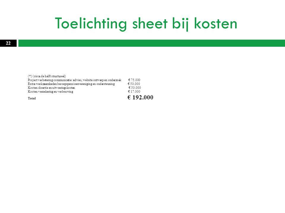 Toelichting sheet bij kosten 22 (*) (circa de helft structureel) Project verbetering communicatie: advies, website ontwerp en onderzoek € 75.000 Extra werkzaamheden beroepspensioenvereniging en ondersteuning € 50.000 Kosten directie en uitvoeringskosten € 50.000 Kosten verzekering en verbouwing € 17.000 Total € 192.000
